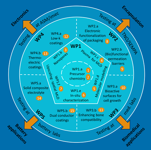 WP diagram